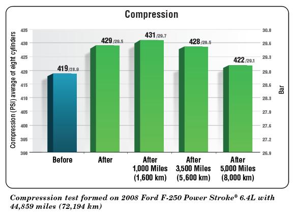 bg109_compression_chart